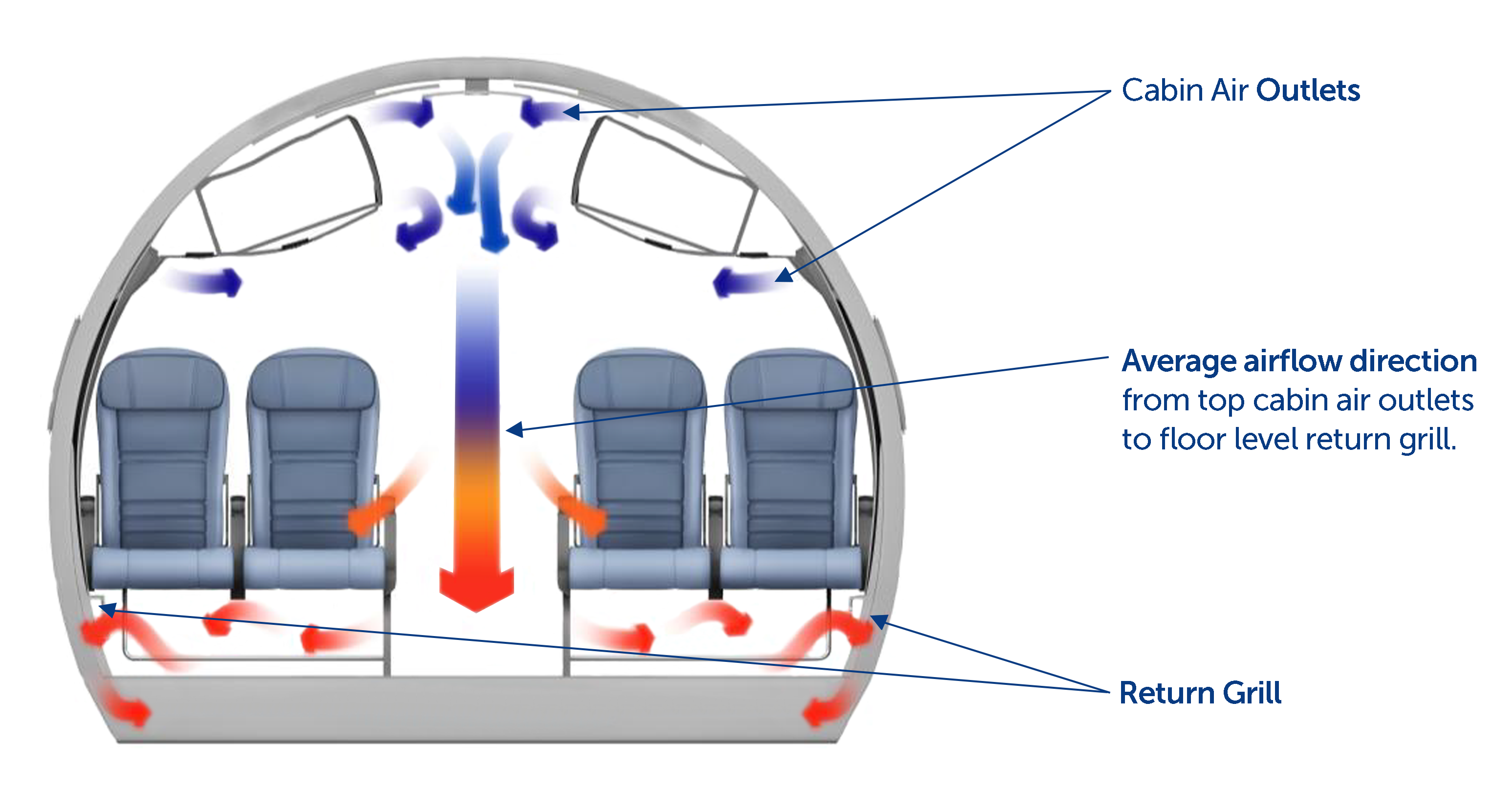 Aircraft Air Flow