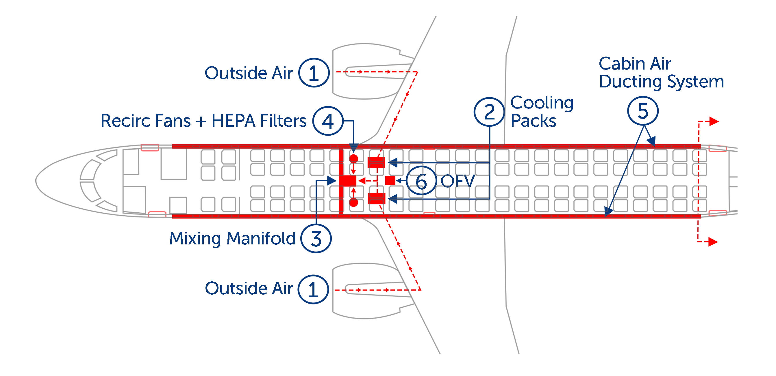 Aircraft Air Management System